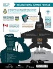 Download Canadian Armed Forces - Did you know