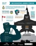 Go to Armed Forces - Did you know