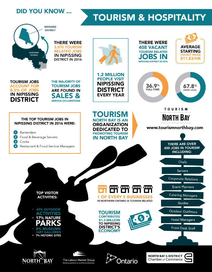 Download Tourism - Did you know